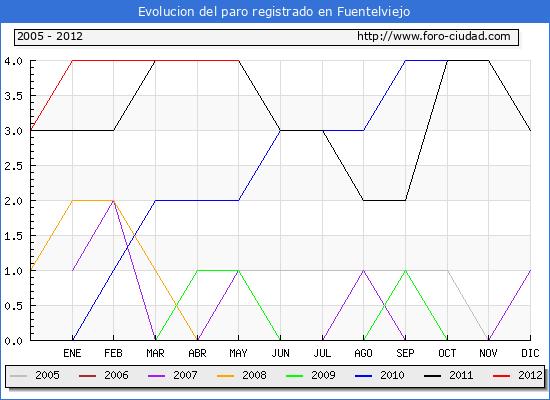 Evolucion  de los datos de parados para el Municipio de FUENTELVIEJO hasta MAYO del 2012.