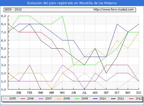 Evolucion de los datos de parados para el Municipio de Moratilla de los Meleros hasta Mayo del 2012.
