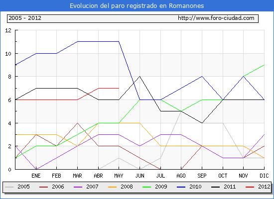 Evolucion  de los datos de parados para el Municipio de ROMANONES hasta MAYO del 2012.