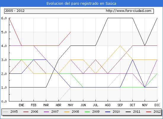 Evolucion  de los datos de parados para el Municipio de SAUCA hasta MAYO del 2012.