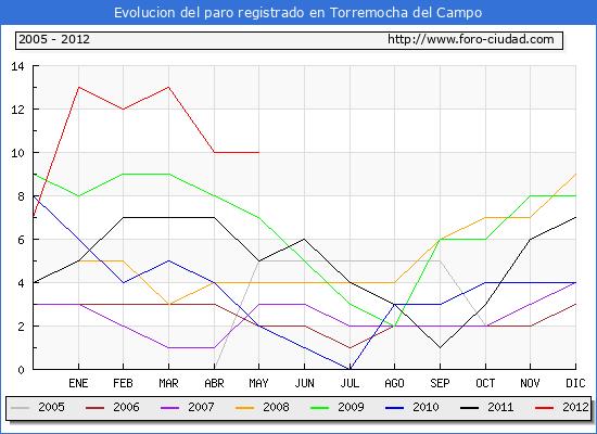 Evolucion  de los datos de parados para el Municipio de TORREMOCHA DEL CAMPO hasta MAYO del 2012.