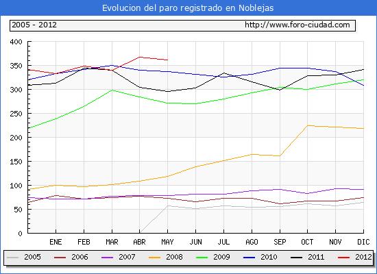 Evolucion  de los datos de parados para el Municipio de Noblejas hasta Mayo del 2012.