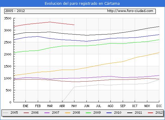 Evolucion  de los datos de parados para el Municipio de CARTAMA hasta MAYO del 2012.