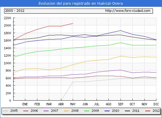 Evolucion  de los datos de parados para el Municipio de HUERCAL-OVERA hasta MAYO del 2012.