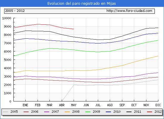 Evolucion  de los datos de parados para el Municipio de MIJAS hasta MAYO del 2012.