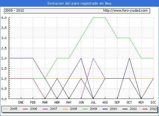 Evolucion  de los datos de parados para el Municipio de BEA hasta MAYO del 2012.