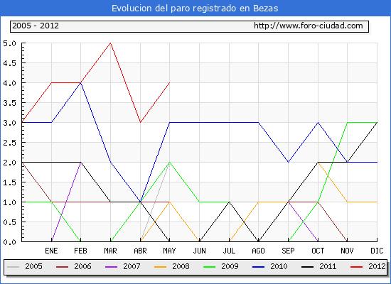 Evolucion  de los datos de parados para el Municipio de Bezas hasta Mayo del 2012.