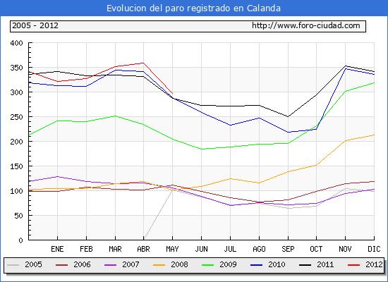 Evolucion  de los datos de parados para el Municipio de CALANDA hasta MAYO del 2012.