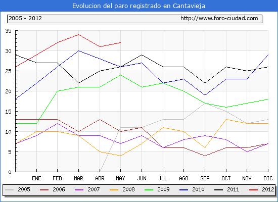 Evolucion  de los datos de parados para el Municipio de CANTAVIEJA hasta MAYO del 2012.