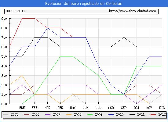 Evolucion  de los datos de parados para el Municipio de CORBALAN hasta MAYO del 2012.