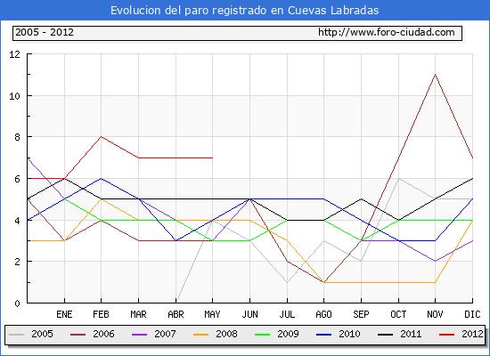 Evolucion de los datos de parados para el Municipio de Cuevas Labradas hasta Mayo del 2012.