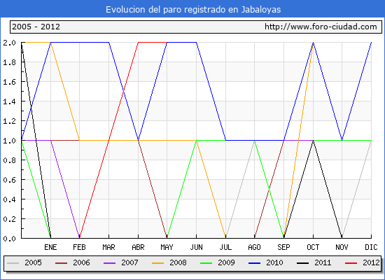 Evolucion  de los datos de parados para el Municipio de JABALOYAS hasta MAYO del 2012.