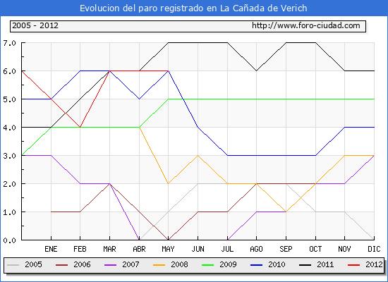 Evolucion  de los datos de parados para el Municipio de LA CA�ADA DE VERICH hasta MAYO del 2012.