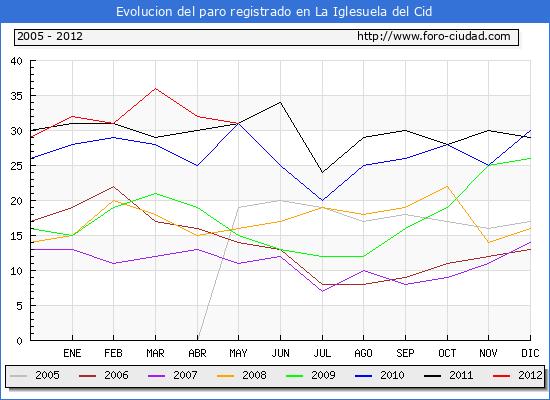 Evolucion  de los datos de parados para el Municipio de LA IGLESUELA DEL CID hasta MAYO del 2012.
