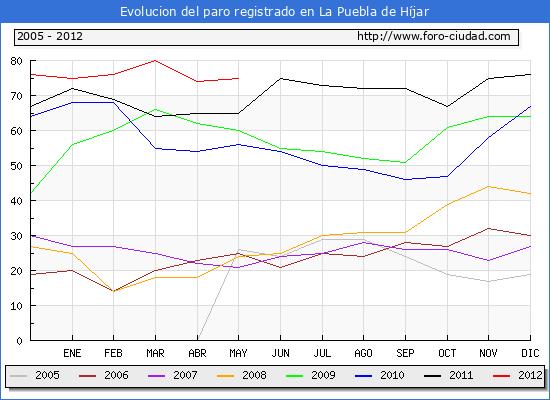 Evolucion  de los datos de parados para el Municipio de LA PUEBLA DE HIJAR hasta MAYO del 2012.