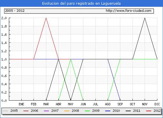 Evolucion  de los datos de parados para el Municipio de LAGUERUELA hasta MAYO del 2012.
