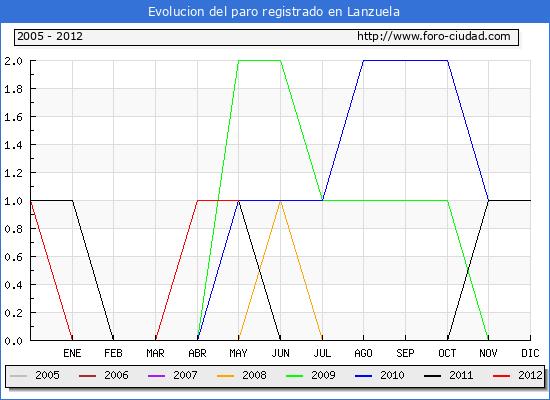 Evolucion  de los datos de parados para el Municipio de LANZUELA hasta MAYO del 2012.