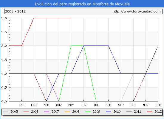 Evolucion  de los datos de parados para el Municipio de MONFORTE DE MOYUELA hasta MAYO del 2012.