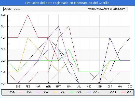 Evolucion  de los datos de parados para el Municipio de MONTEAGUDO DEL CASTILLO hasta MAYO del 2012.