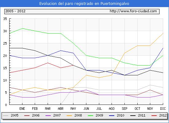 Evolucion  de los datos de parados para el Municipio de PUERTOMINGALVO hasta MAYO del 2012.