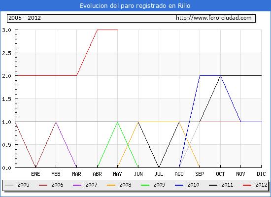 Evolucion  de los datos de parados para el Municipio de RILLO hasta MAYO del 2012.