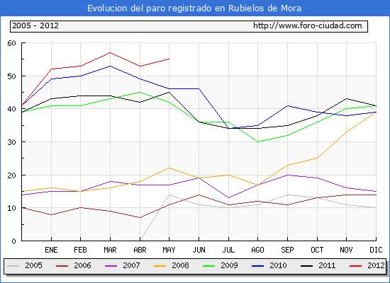 Evolucion  de los datos de parados para el Municipio de RUBIELOS DE MORA hasta MAYO del 2012.