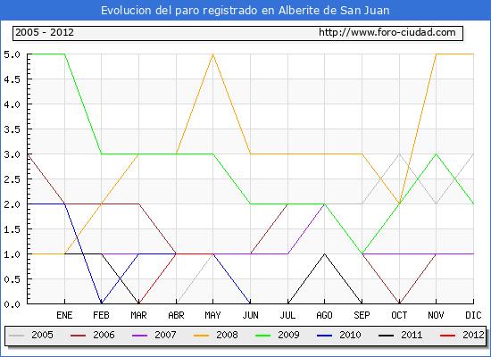 Evolucion  de los datos de parados para el Municipio de ALBERITE DE SAN JUAN hasta MAYO del 2012.