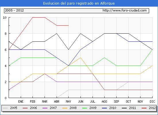 Evolucion  de los datos de parados para el Municipio de ALFORQUE hasta MAYO del 2012.