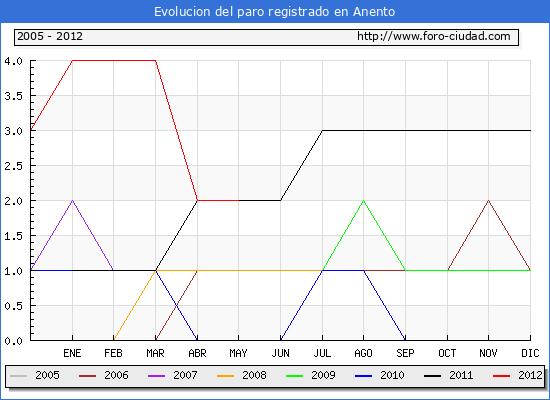 Evolucion  de los datos de parados para el Municipio de ANENTO hasta MAYO del 2012.