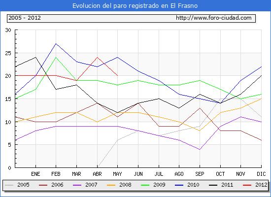 Evolucion  de los datos de parados para el Municipio de EL FRASNO hasta MAYO del 2012.