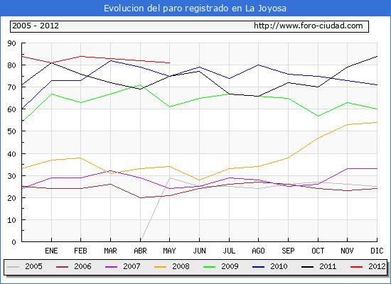 Evolucion  de los datos de parados para el Municipio de LA JOYOSA hasta MAYO del 2012.