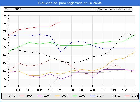 Evolucion  de los datos de parados para el Municipio de LA ZAIDA hasta MAYO del 2012.