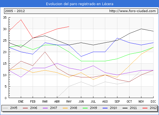 Evolucion  de los datos de parados para el Municipio de LECERA hasta MAYO del 2012.