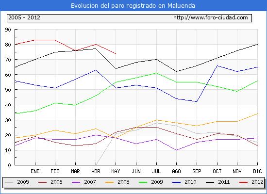 Evolucion  de los datos de parados para el Municipio de MALUENDA hasta MAYO del 2012.