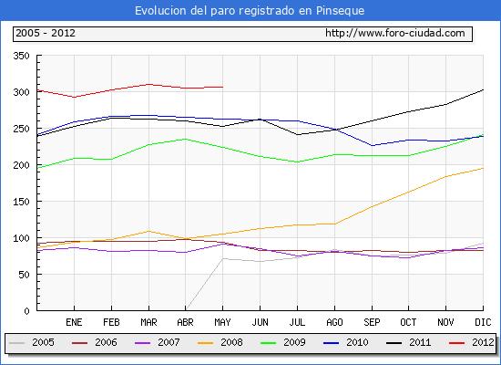Evolucion  de los datos de parados para el Municipio de PINSEQUE hasta MAYO del 2012.