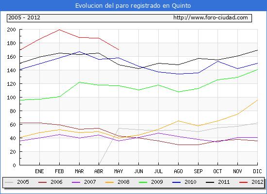Evolucion  de los datos de parados para el Municipio de QUINTO hasta MAYO del 2012.