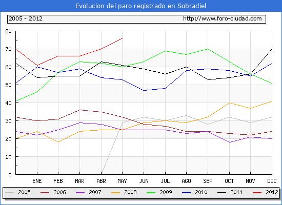 Evolucion  de los datos de parados para el Municipio de SOBRADIEL hasta MAYO del 2012.