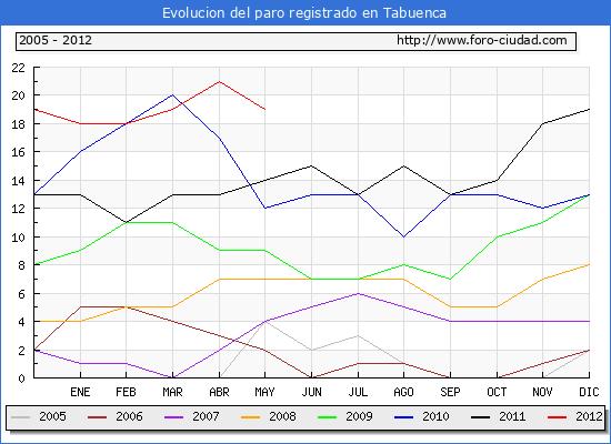 Evolucion  de los datos de parados para el Municipio de TABUENCA hasta MAYO del 2012.