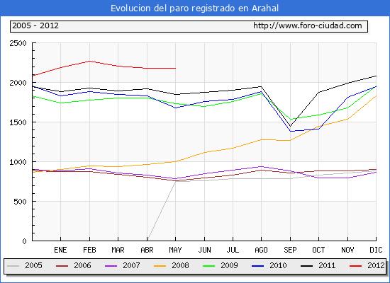 Evolucion  de los datos de parados para el Municipio de ARAHAL hasta MAYO del 2012.