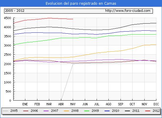 Evolucion  de los datos de parados para el Municipio de CAMAS hasta MAYO del 2012.