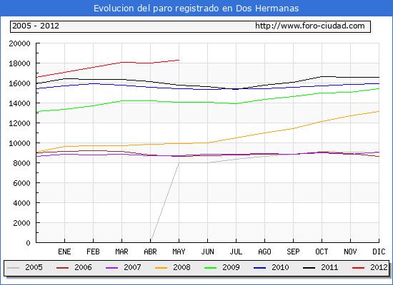 Evolucion  de los datos de parados para el Municipio de DOS HERMANAS hasta MAYO del 2012.