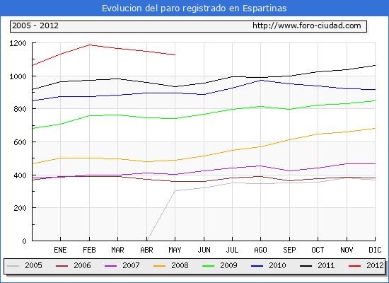 Evolucion  de los datos de parados para el Municipio de ESPARTINAS hasta MAYO del 2012.