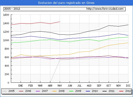 Evolucion  de los datos de parados para el Municipio de GINES hasta MAYO del 2012.