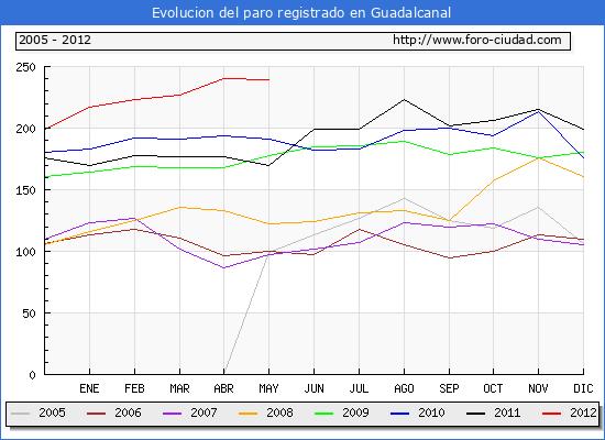 Evolucion  de los datos de parados para el Municipio de GUADALCANAL hasta MAYO del 2012.