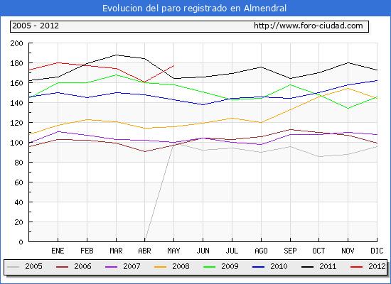 Evolucion  de los datos de parados para el Municipio de ALMENDRAL hasta MAYO del 2012.