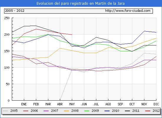 Evolucion  de los datos de parados para el Municipio de MARTIN DE LA JARA hasta MAYO del 2012.