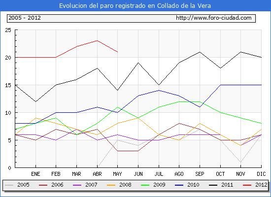 Evolucion  de los datos de parados para el Municipio de COLLADO hasta MAYO del 2012.