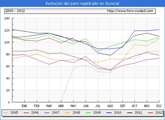 Evolucion  de los datos de parados para el Municipio de ESCURIAL hasta MAYO del 2012.