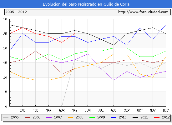 Evolucion  de los datos de parados para el Municipio de GUIJO DE CORIA hasta MAYO del 2012.