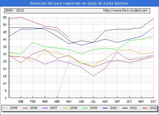 Evolucion  de los datos de parados para el Municipio de GUIJO DE SANTA BARBARA hasta MAYO del 2012.